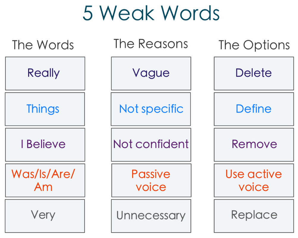 5 Weak Words